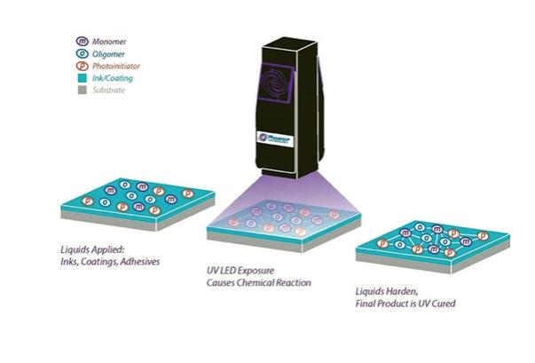 Funcionamiento lámpara de secado UV LED